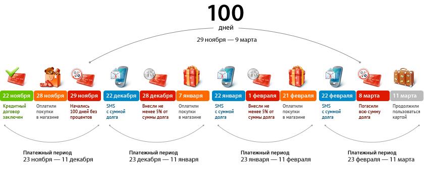 100 дней без процентов условия