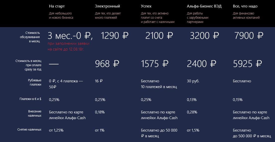 Тарифы на открытие р/с в Альфа-Банке