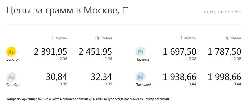 Цена золота и серебра за грамм в Москве в Альфа-Банке